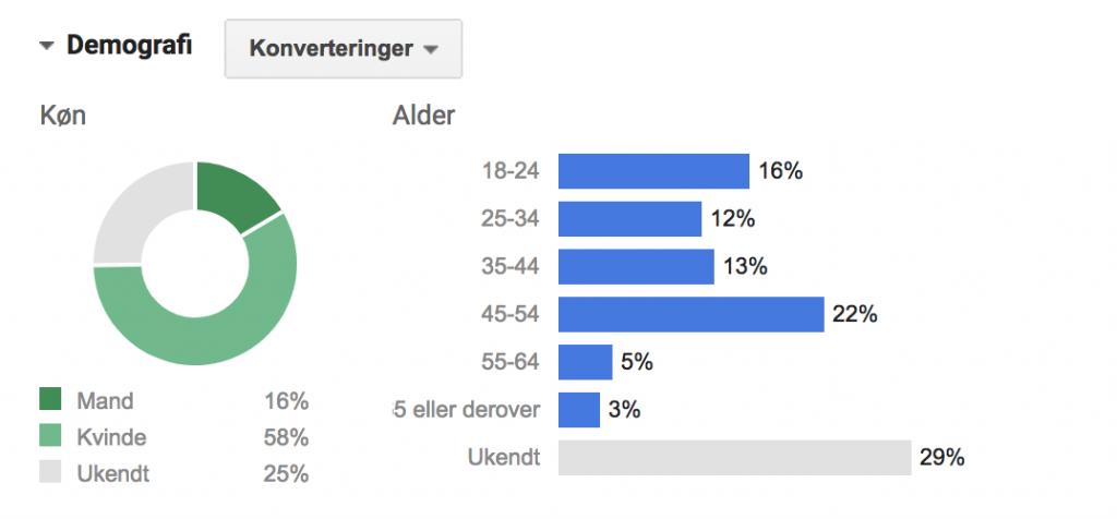 Demografi i AdWords